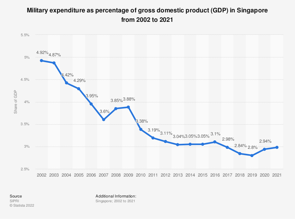 Statistic: Military expenditure as percentage of gross domestic product (GDP) in Singapore from 2000 to 2019 | Statista
