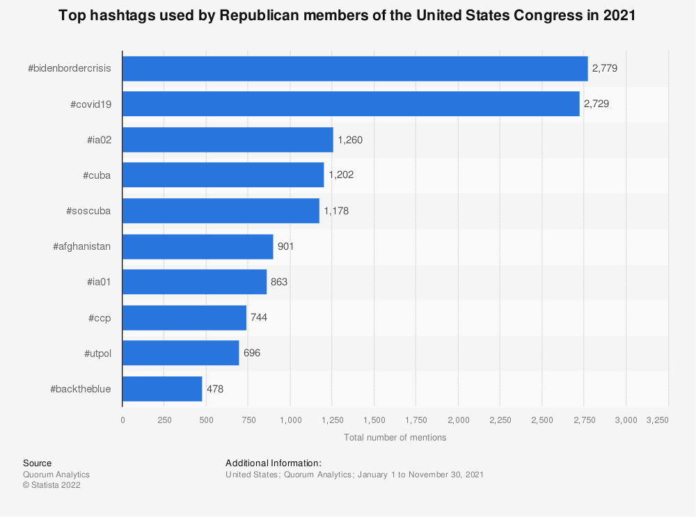 Statistic: Top hashtags used by Republican members of the United States Congress in 2018 | Statista