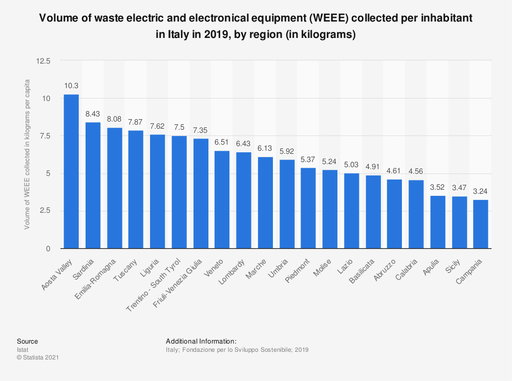 Statistic: Volume of waste electric and electronical equipment (WEEE) collected per inabitant in Italy in 2018, by region (in kilograms) | Statista