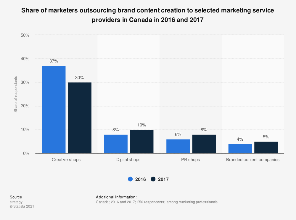 Statistic: Share of marketers outsourcing brand content creation to selected marketing service providers in Canada in 2016 and 2017 | Statista