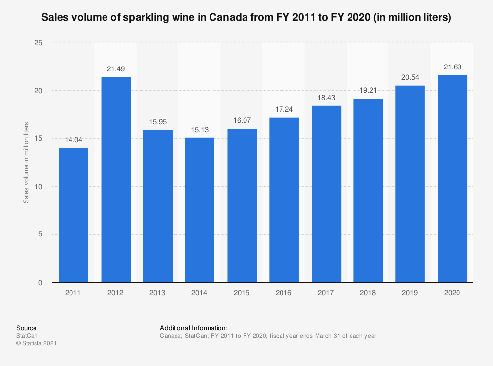 Statistic: Sales volume of sparkling wine in Canada from FY 2011 to FY 2019 (in million liters) | Statista