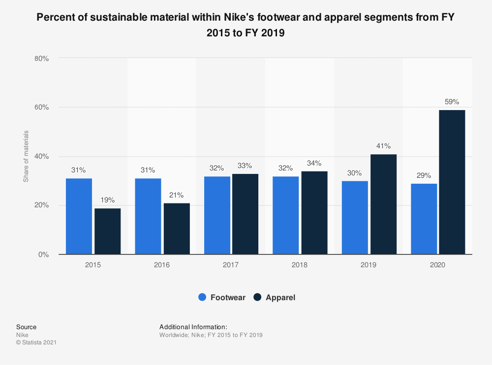 Statistic: Percent of sustainable material within Nike's footwear and apparel segments from FY 2015 to FY 2017 | Statista