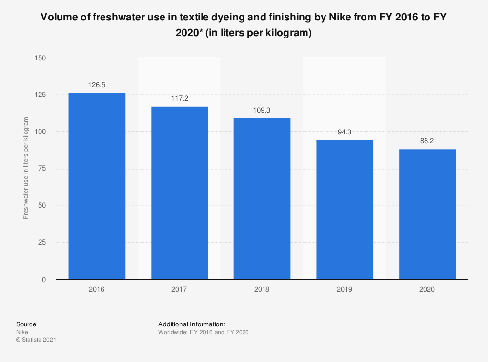 Statistic: Volume of freshwater use by Nike in FY 2016 and FY 2017 (in liters per kilogram) | Statista