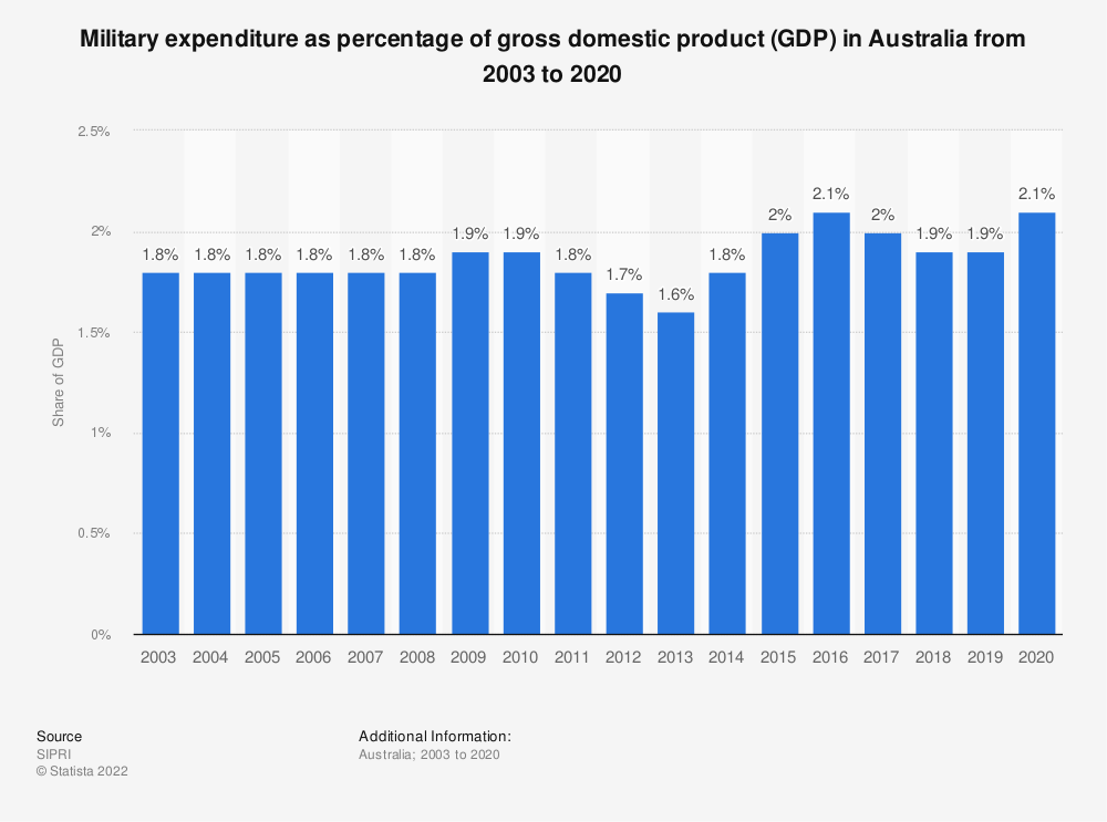 Statistic: Military expenditure as percentage of gross domestic product (GDP) in Australia from 2003 to 2017 | Statista