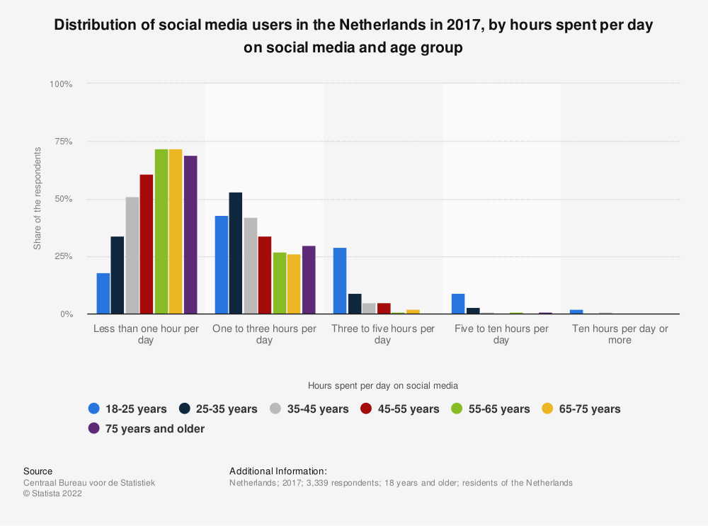 Statistic: Distribution of social media users in the Netherlands in 2017, by hours spent per day on social media and age group | Statista
