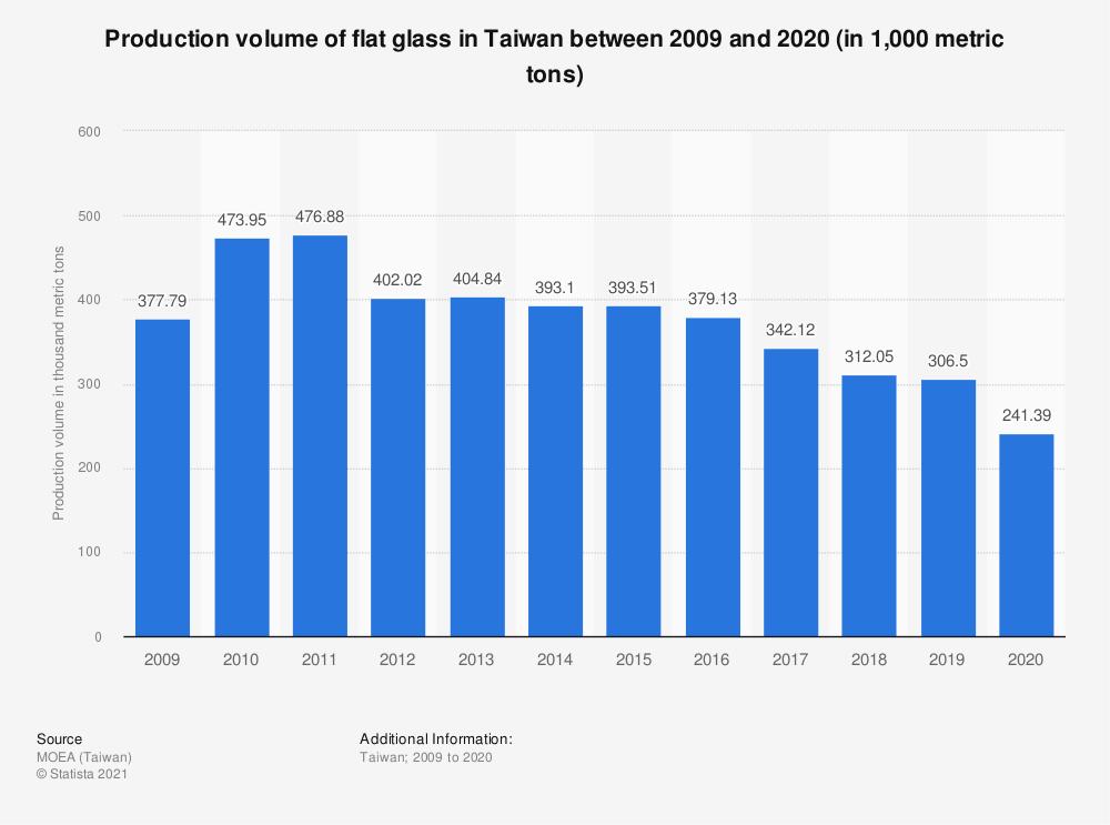 Statistic: Production volume of flat glass in Taiwan between 2009 and 2019 (in 1,000 metric tons) | Statista