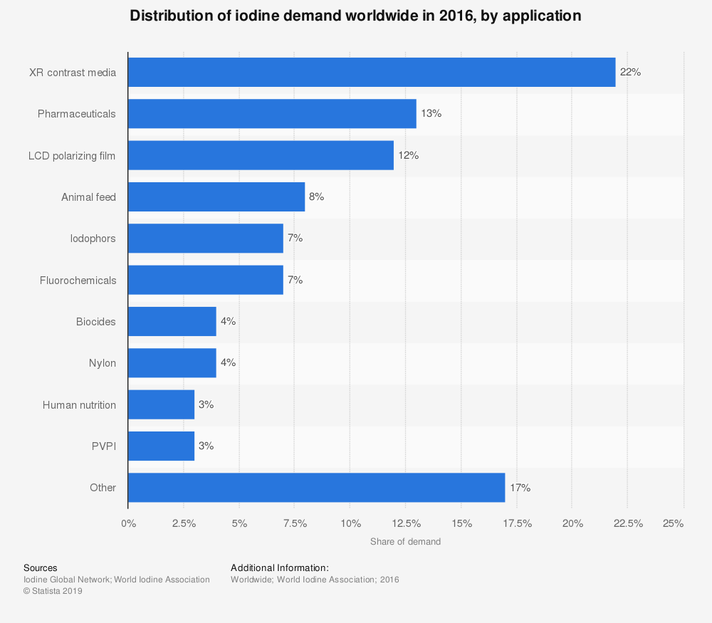 Statistic: Distribution of iodine demand worldwide in 2016, by application | Statista