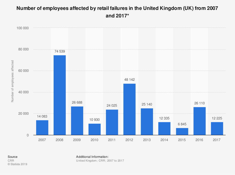Statistic: Number of employees affected by retail failures in the United Kingdom (UK) from 2007 and 2017* | Statista