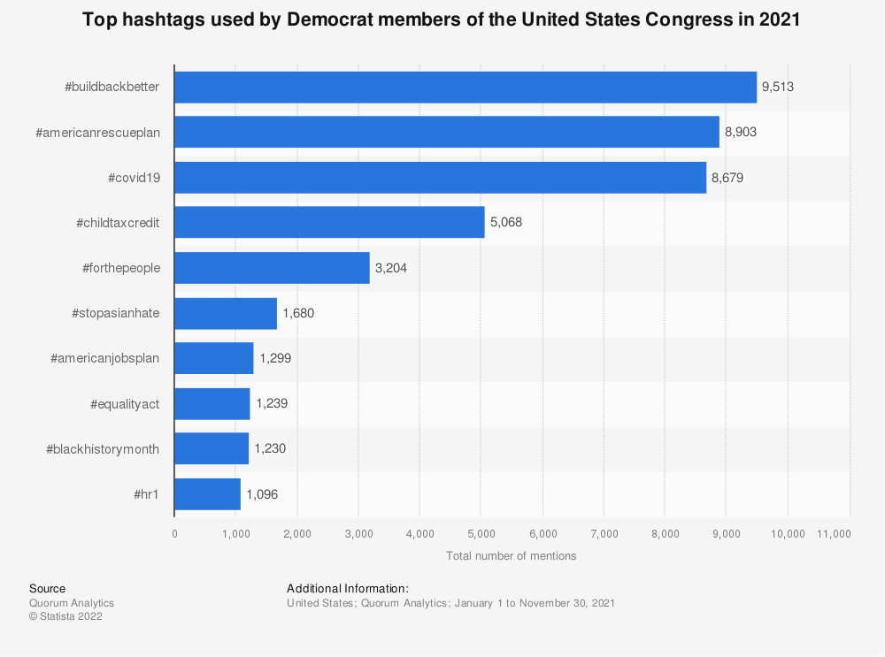 Statistic: Top hashtags used by Democratic members of the United States Congress in 2018   Statista