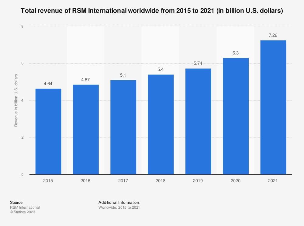 Statistic: Total revenue of RSM International from 2015 to 2020 (in billion U.S. dollars) | Statista