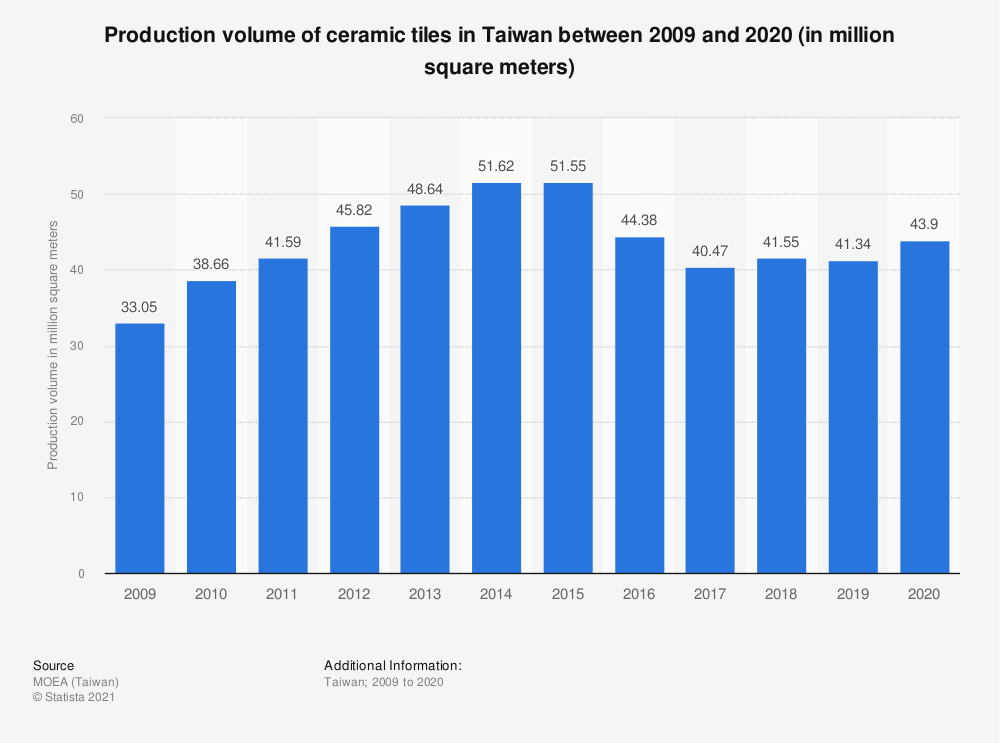 Statistic: Production volume of ceramic tiles in Taiwan between 2009 and 2019 (in million square meters) | Statista