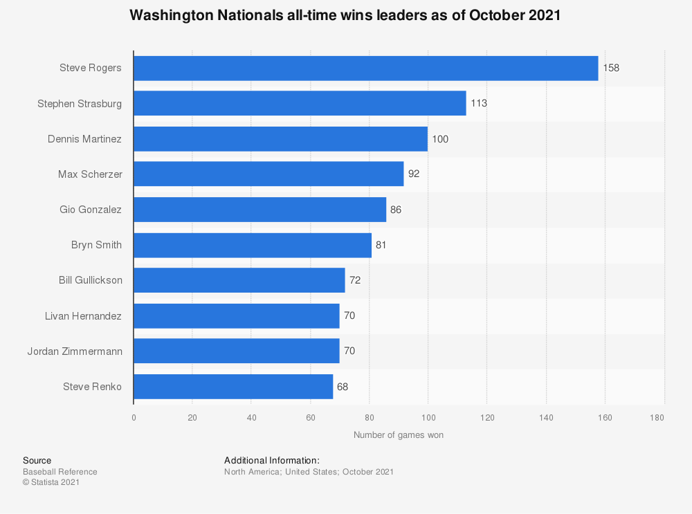 Statistic: Washington Nationals all-time wins leaders as of October 2020 | Statista