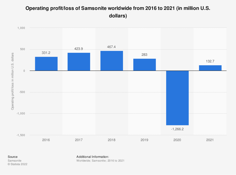 Statistic: Operating profit of Samsonite worldwide from 2016 to 2018 (in million U.S. dollars) | Statista