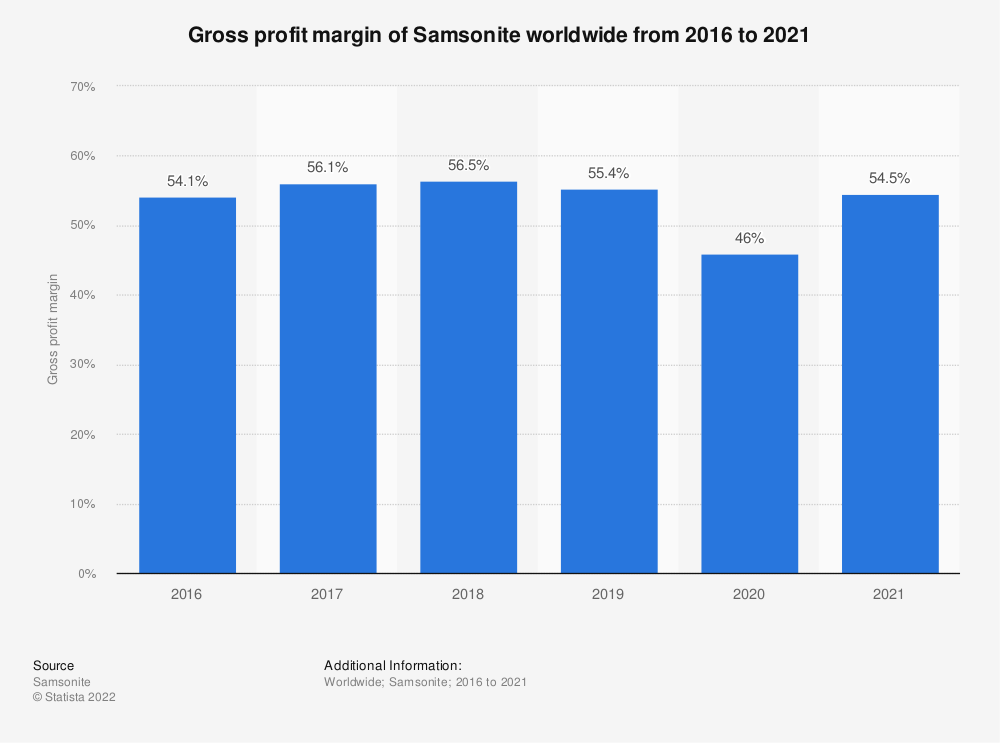Statistic: Gross profit margin of Samsonite worldwide from 2016 to 2019 | Statista