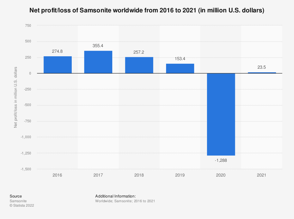Statistic: Net profit of Samsonite worldwide from 2016 to 2018 (in million U.S. dollars) | Statista