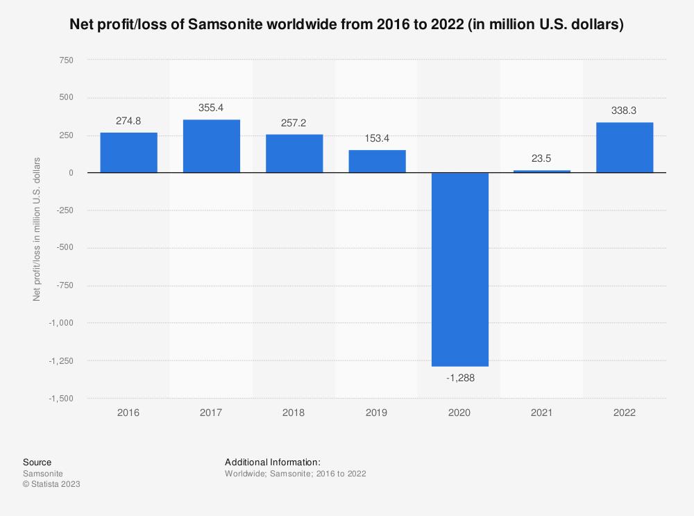 Statistic: Net profit/loss of Samsonite worldwide from 2016 to 2020 (in million U.S. dollars) | Statista