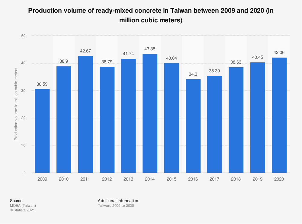 Statistic: Production volume of ready-mixed concrete in Taiwan between 2009 and 2019 (in million cubic meters) | Statista