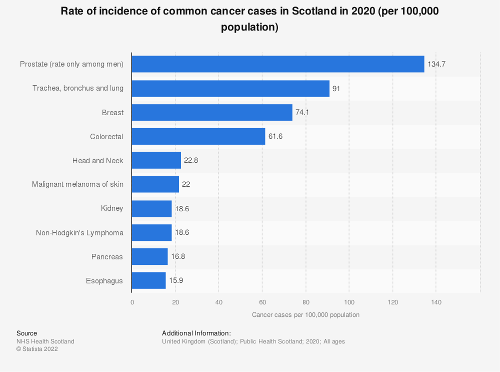 Statistic: Number of common cancer cases in Scotland in 2017 | Statista