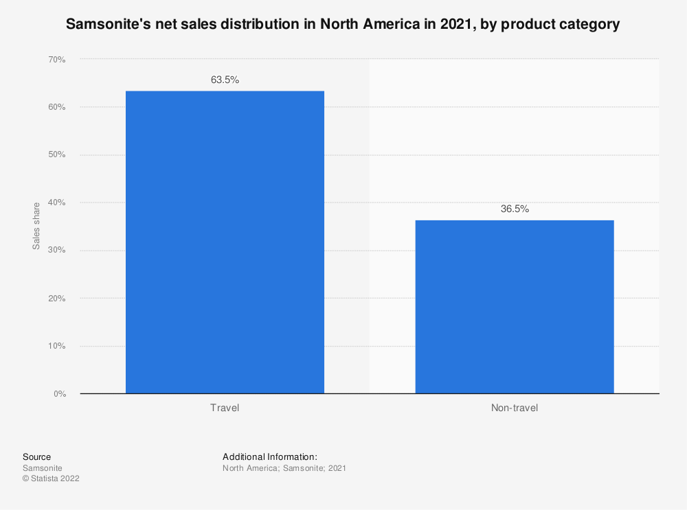 Statistic: Samsonite's net sales distribution in North America in 2019, by product category | Statista