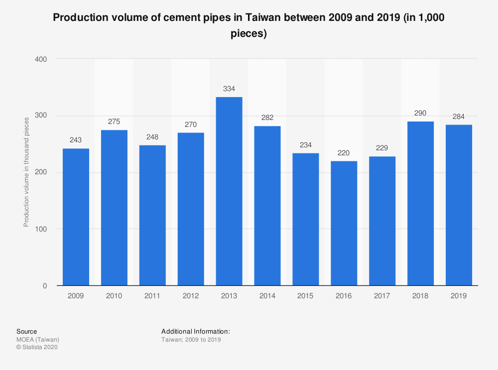 Statistic: Production volume of cement pipes in Taiwan between 2009 and 2019 (in 1,000 pieces)   Statista