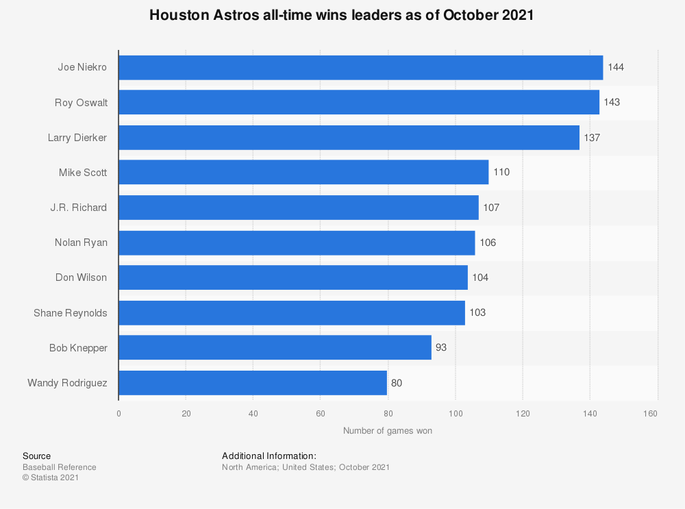 Statistic: Houston Astros all-time wins leaders as of October 8th, 2018 | Statista