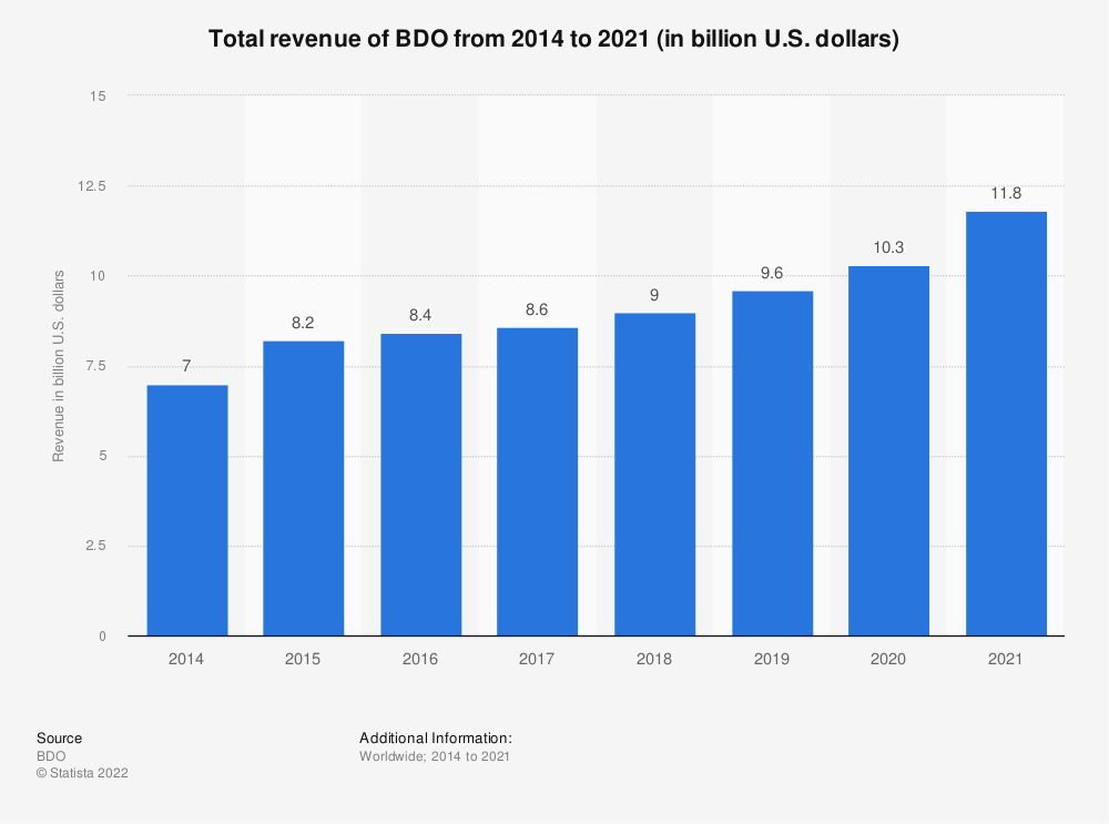 Statistic: Total revenue of BDO from 2014 to 2018 (in billion U.S. dollars) | Statista