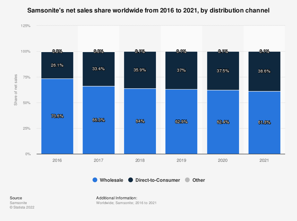 Statistic: Samsonite's net sales share worldwide from 2016 to 2019, by distribution channel | Statista