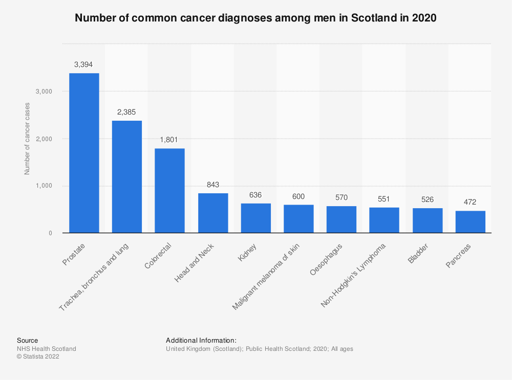 Statistic: Distribution of common male cancer diagnoses in Scotland in 2017 | Statista