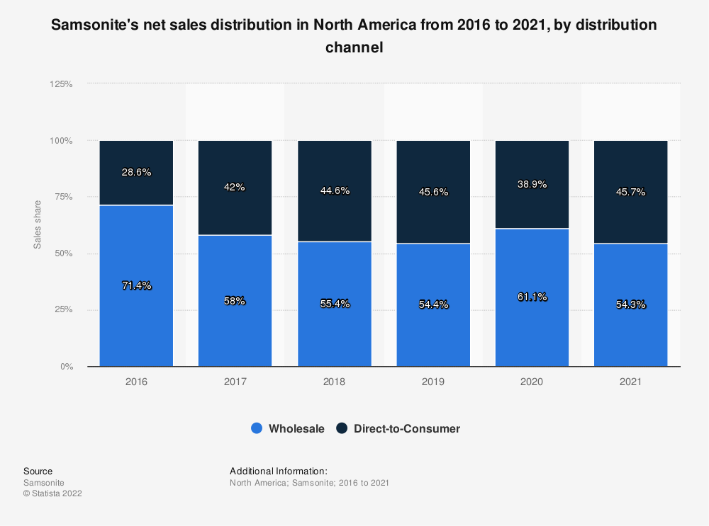 Statistic: Samsonite's net sales distribution in North America from 2016 to 2020, by distribution channel | Statista