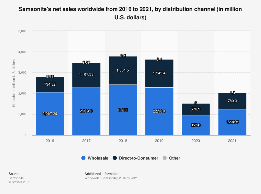 Statistic: Samsonite's net sales worldwide from 2016 to 2018, by distribution channel (in million U.S. dollars) | Statista