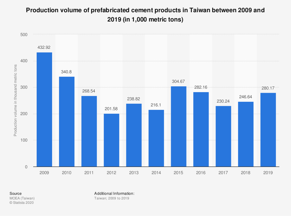 Statistic: Production volume of prefabricated cement products in Taiwan between 2008 and 2018 (in 1,000 metric tons) | Statista
