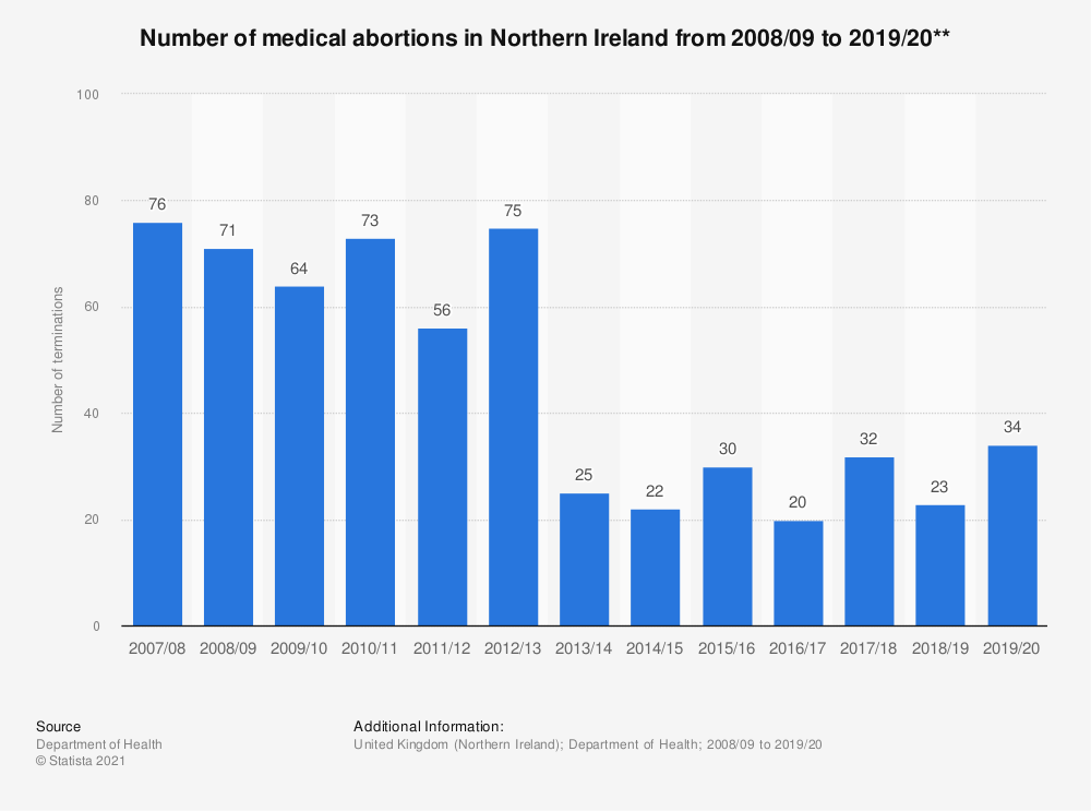 Statistic: Number of medical abortions in Northern Ireland from 2008/2009 to 2016/2017** | Statista