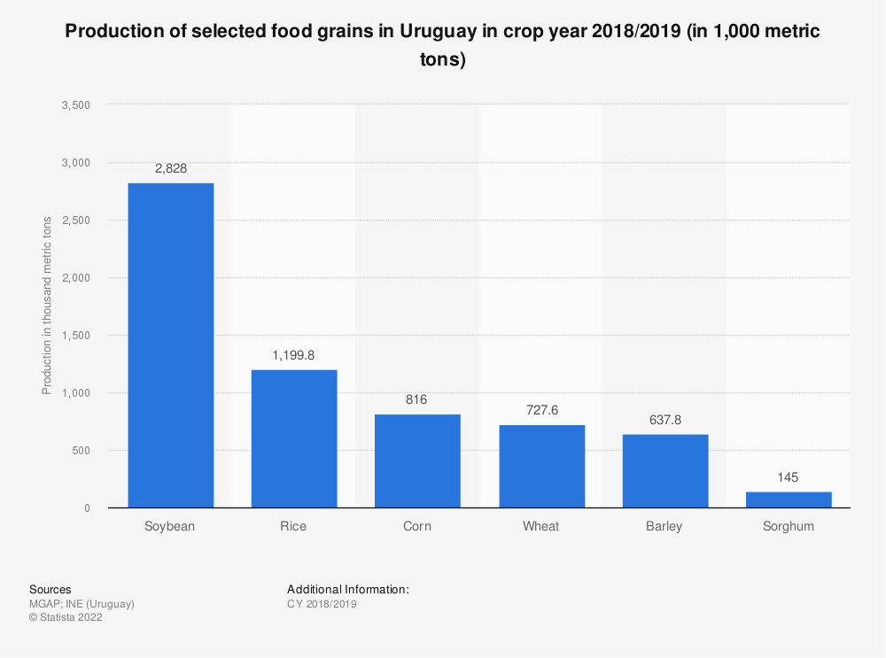 Statistic: Production of selected food grains in Uruguay in crop year 2018/2019 (in 1,000 metric tons) | Statista