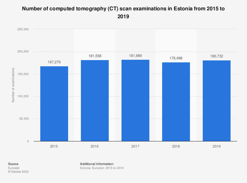 Statistic: Number of computed tomography (CT) scan examinations in Estonia from 2008 to 2015 | Statista