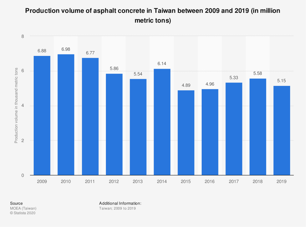 Statistic: Production volume of asphalt concrete in Taiwan between 2009 and 2019 (in million metric tons) | Statista