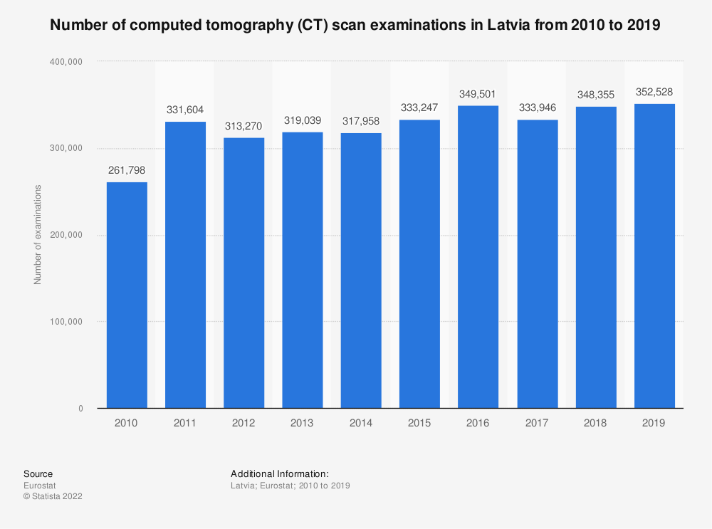 Statistic: Number of computed tomography (CT) scan examinations in Latvia from 2008 to 2015 | Statista