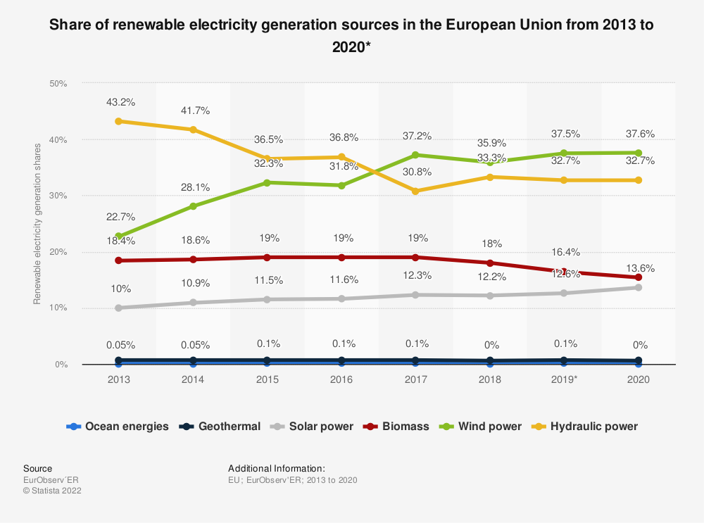 Statistic: Share of renewable electricity generation sources in the European Union (EU-28) from 2013 to 2018 | Statista