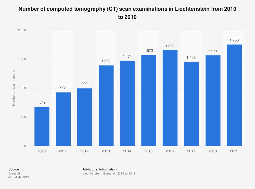 Statistic: Number of computed tomography (CT) scan examinations in Liechtenstein from 2010 to 2016   Statista