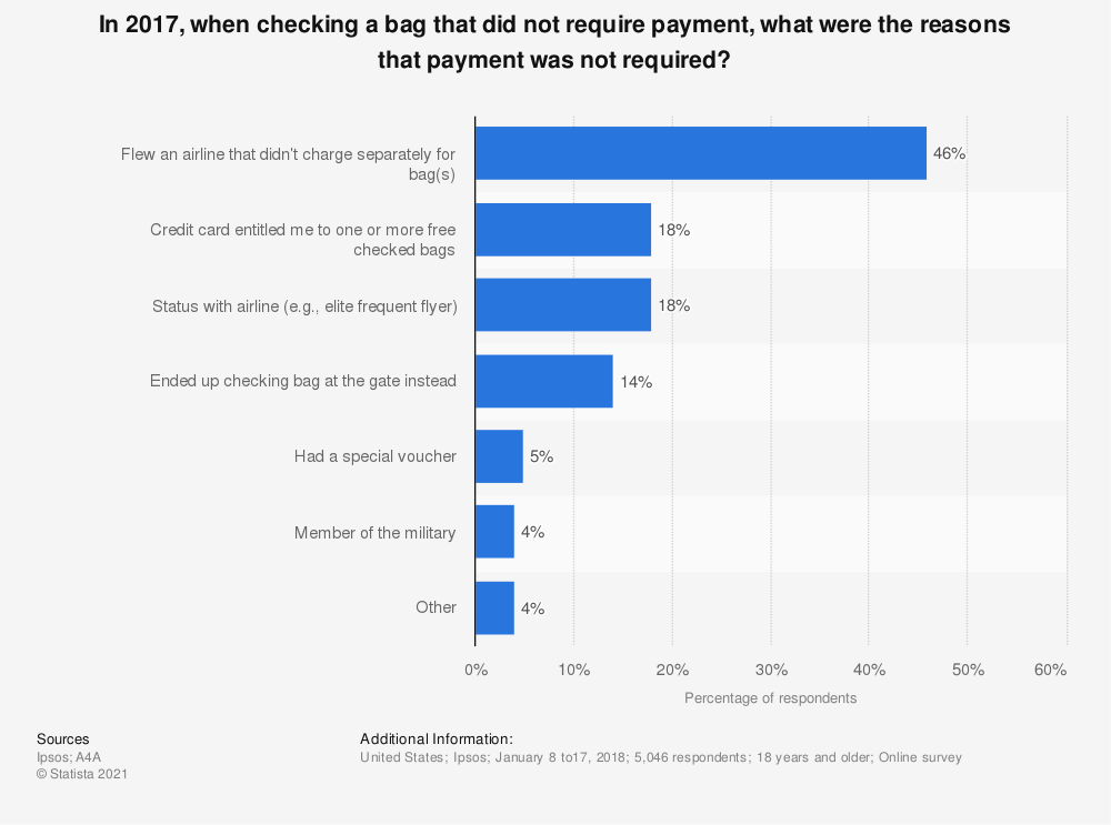 Statistic: In 2017, when checking a bag that did not require payment, what were the reasons that payment was not required? | Statista