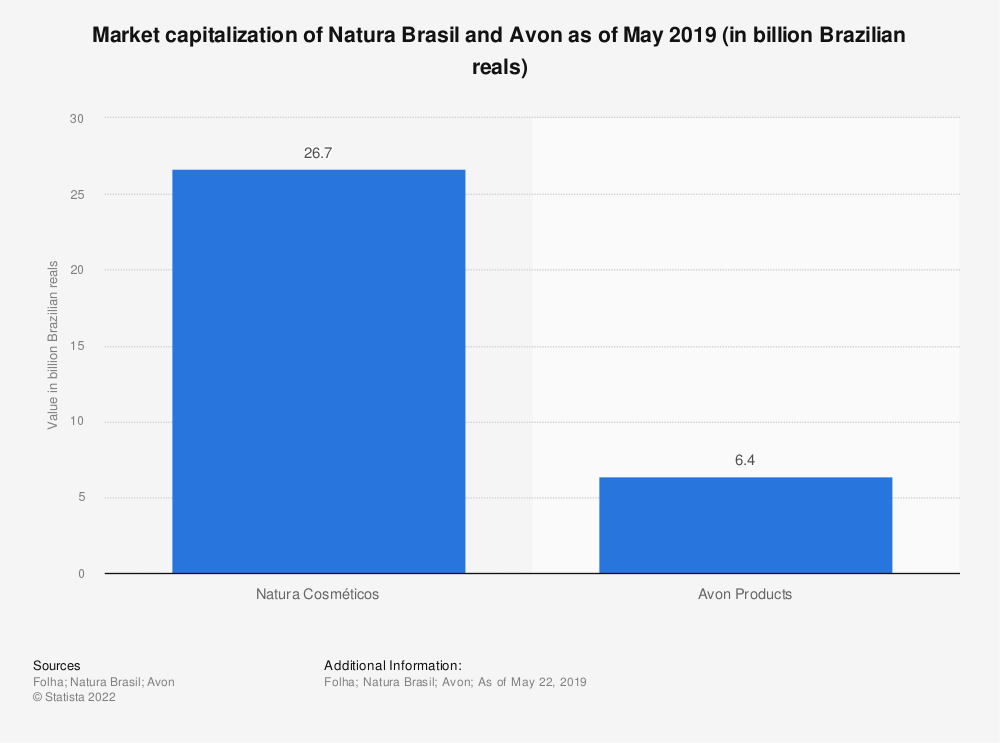Statistic: Market capitalization of Natura Brasil and Avon as of May 2019 (in billion Brazilian reals) | Statista