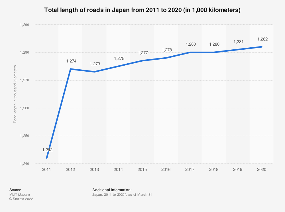 Statistic: Total length of roads in Japan from 2010 to 2016 (in 1,000 kilometers) | Statista