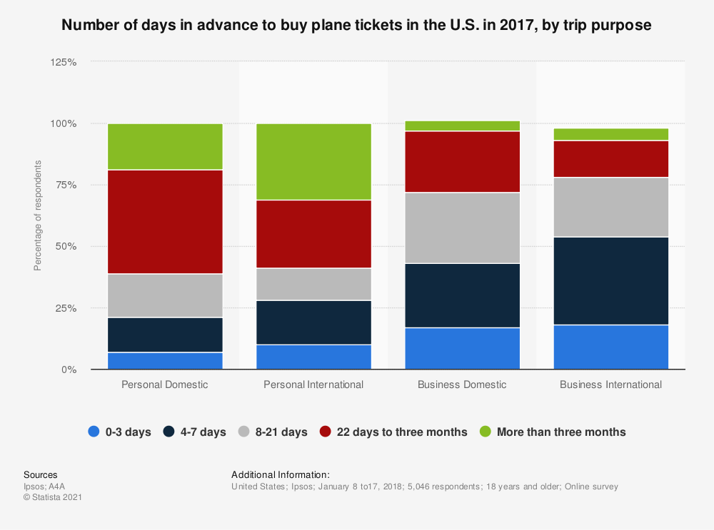 Statistic: Number of days in advance to buy plane tickets in the U.S. in 2017, by trip purpose | Statista