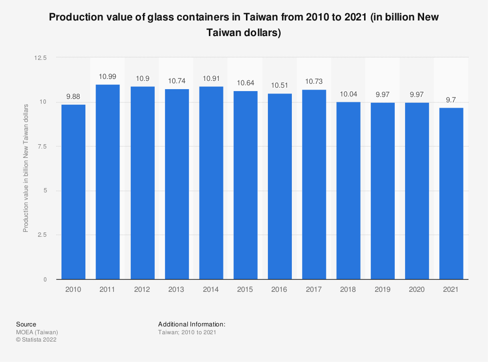 Statistic: Production value of glass containers in Taiwan between 2009 and 2019 (in billion New Taiwan dollars) | Statista
