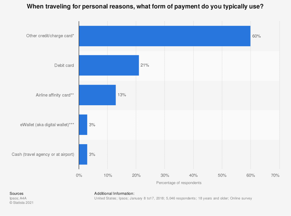 Statistic: When traveling for personal reasons, what form of payment do you typically use? | Statista