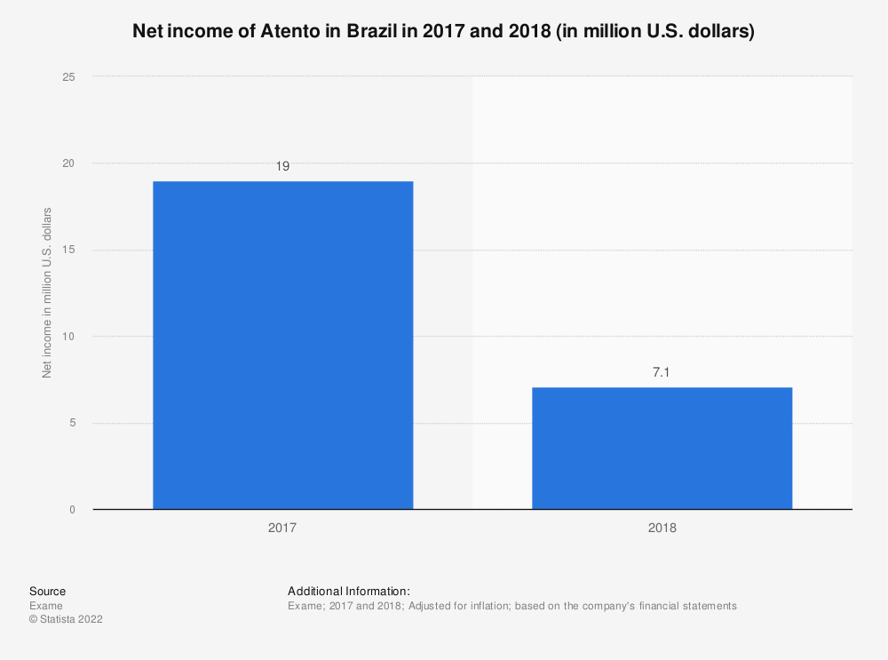 Statistic: Net income of Atento in Brazil in 2017 and 2018 (in million U.S. dollars) | Statista