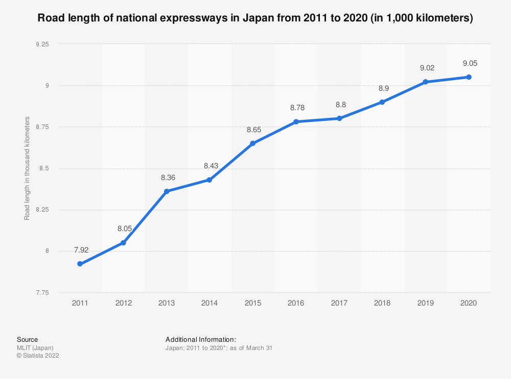 Statistic: Road length of national expressways in Japan from 2010 to 2016 (in 1,000 kilometers) | Statista