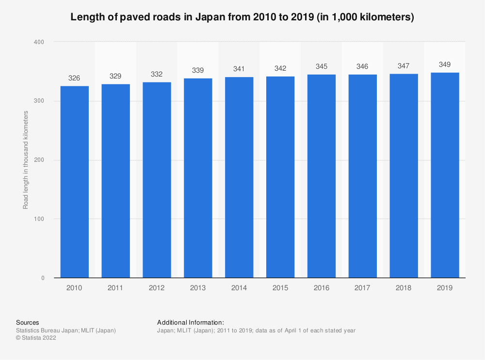 Statistic: Length of paved roads in Japan from 2010 to 2017 (in 1,000 kilometers) | Statista