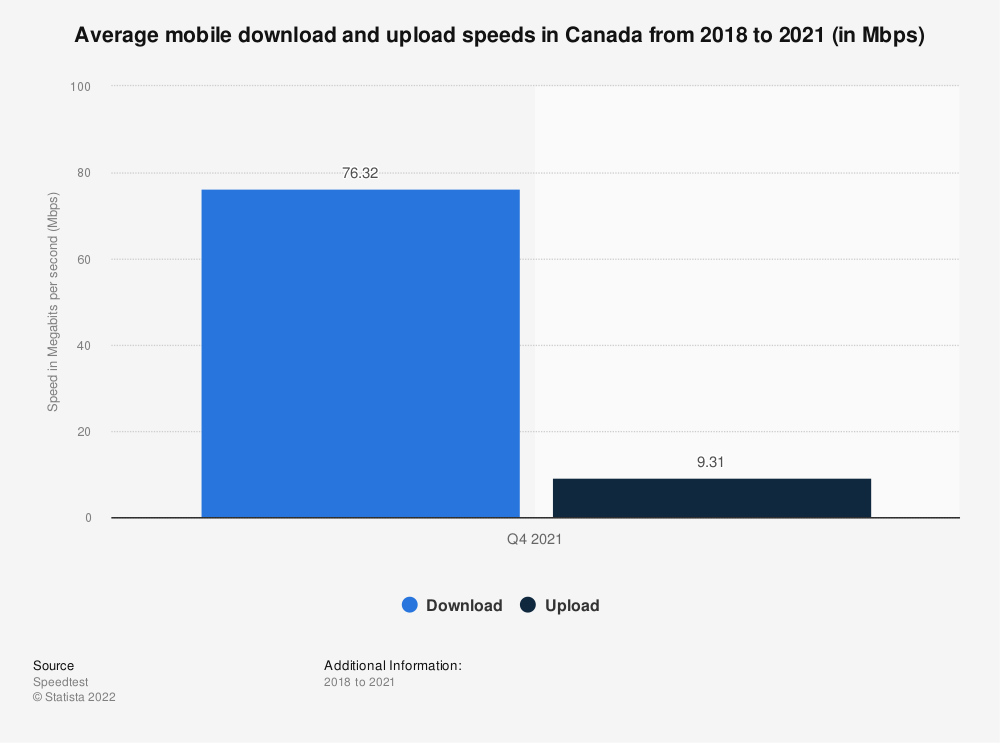 Statistic: Average mobile download and upload speeds in Canada between 2nd and 3rd quarter 2019 (in Mbps)   Statista