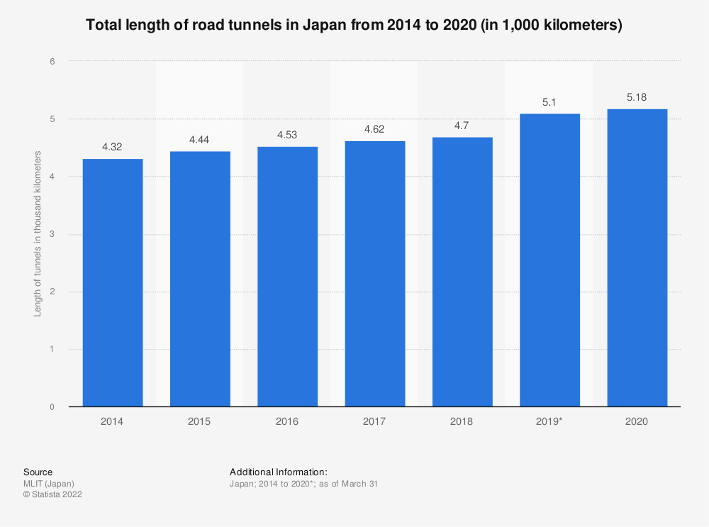 Statistic: Length of road tunnels in Japan from 2010 to 2016 (in kilometers) | Statista