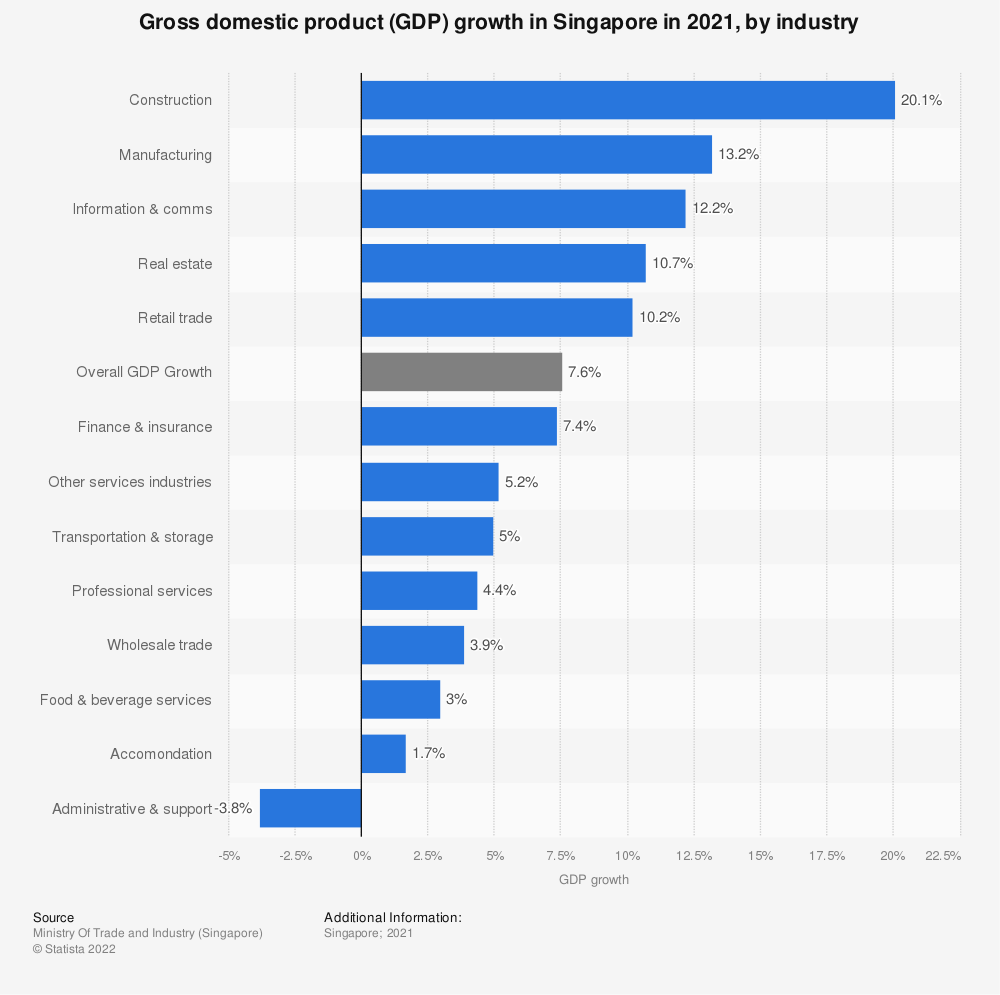 Statistic: Gross domestic product (GDP) growth in Singapore in 2020, by industry | Statista